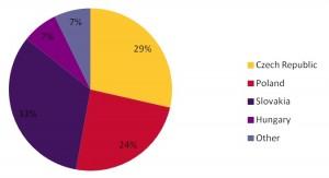 PRILOHA_Graf 1_Ktoré krajiny a v akej miere sa zapojili do 6. prieskumu SSC_BPO