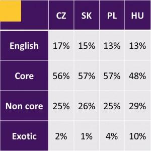PRILOHA_Tabuľka 01_Percentuálne zastúpenie jazykových skupín v jednotlivých krajinách
