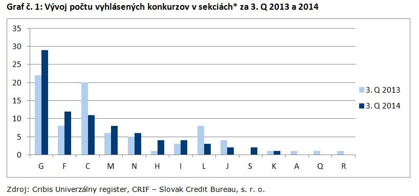 Graf č. 1_Vývoj počtu vyhlásených konkurzov v sekciách za 3. Q 2013 a 2014