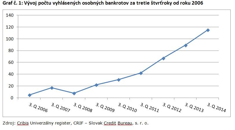 Graf č. 1_Vývoj počtu vyhlásených osobných bankrotov za tretie štvrťroky od roku 2006