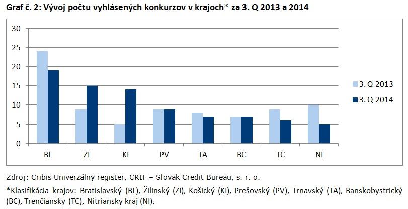 Graf č. 2_Vývoj počtu vyhlásených konkurzov v krajoch za 3. Q 2013 a 2014