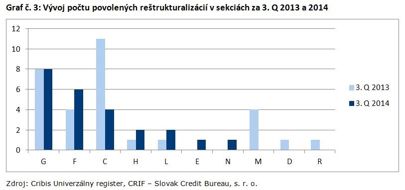 Graf č. 3_Vývoj počtu povolených reštrukturalizácií v sekciách za 3. Q 2013 a 2014