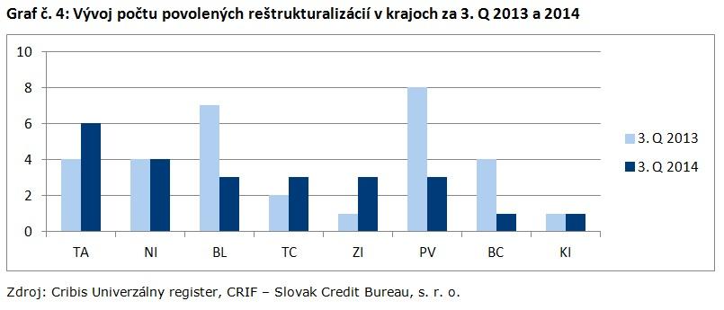 Graf č. 4_Vývoj počtu povolených reštrukturalizácií v krajoch za 3. Q 2013 a 2014