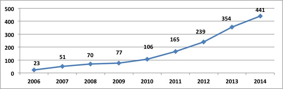 Graf č. 1 - Vývoj počtu vyhlásených osobných bankrotov od roku 2006-1