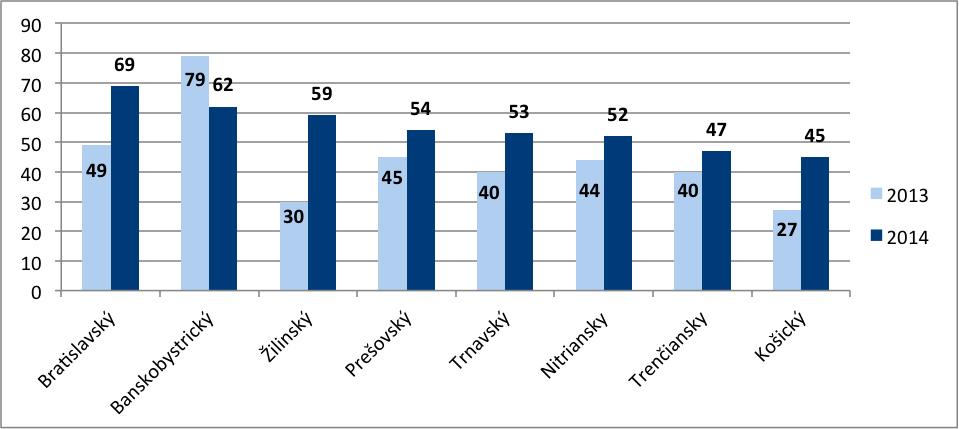 Graf č. 2 - Vývoj počtu vyhlásených osobných bankrotov za roky 2013 a 2014 v krajoch-1