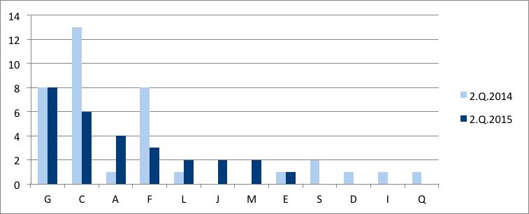 Graf č. 3 Vývoj počtu povolených reštrukturalizácií v sekciách za 2. Q 2014 a 2015