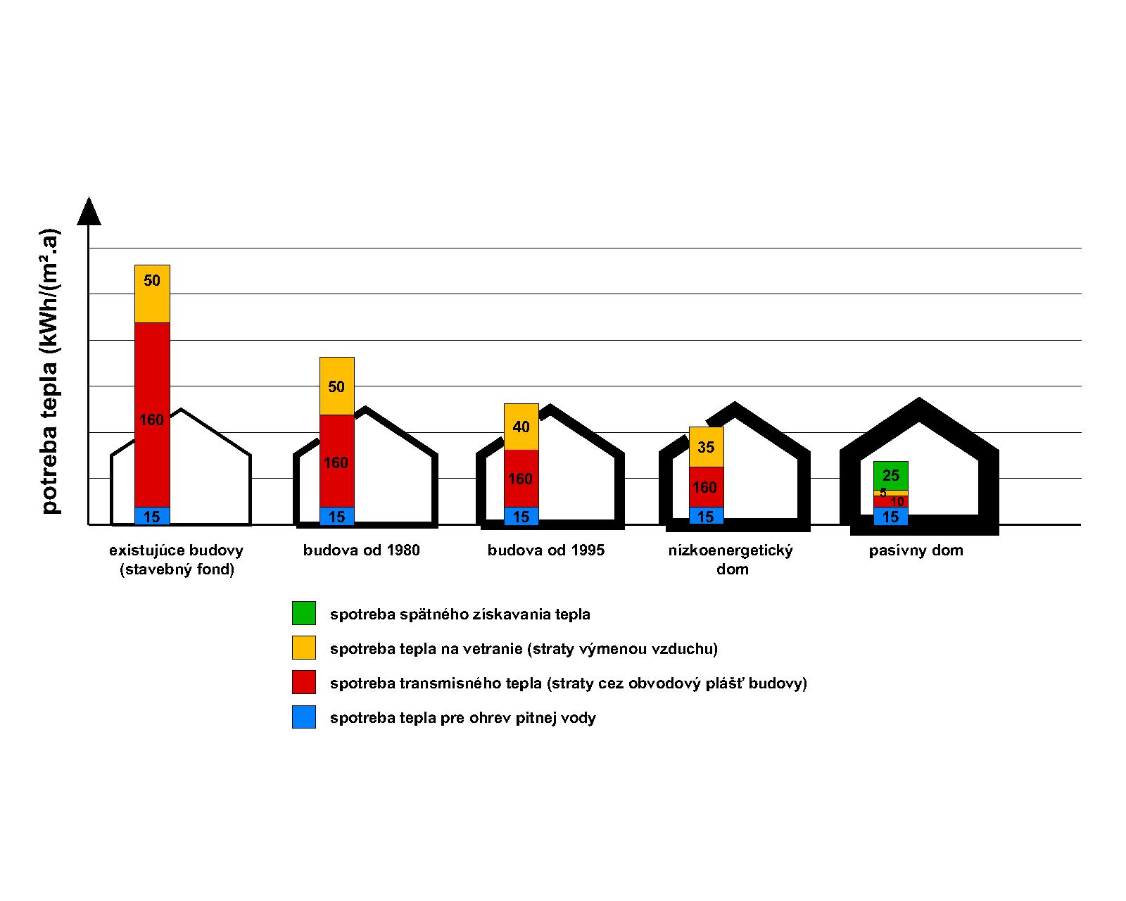 Graf spotreby tepla