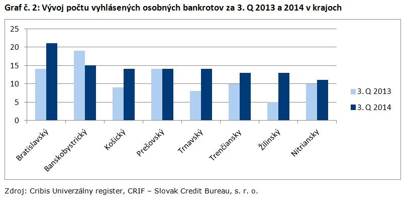 Graf č. 2_Vývoj počtu vyhlásených osobných bankrotov za 3. Q 2013 a 2014 v krajoch
