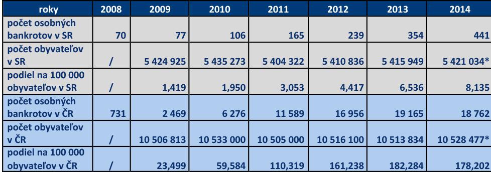 Tabuľka č.1 - Porovnanie vývoja počtu osobných bankrotov v SR a ČR od roku 2008