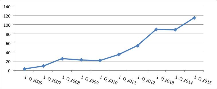 Graf č. 1 Vývoj počtu vyhlásených osobných bankrotov  v 1. kvartáli od roku 2006