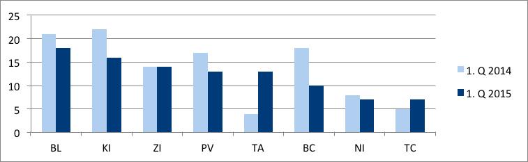 Graf č. 2 Vývoj počtu vyhlásených konkurzov v krajoch za 1. Q 2014 a 2015