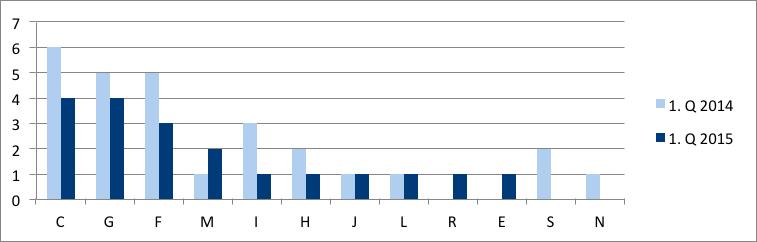 Graf č. 3 Vývoj počtu povolených reštrukturalizácií v sekciách za 1. Q 2014 a 2015