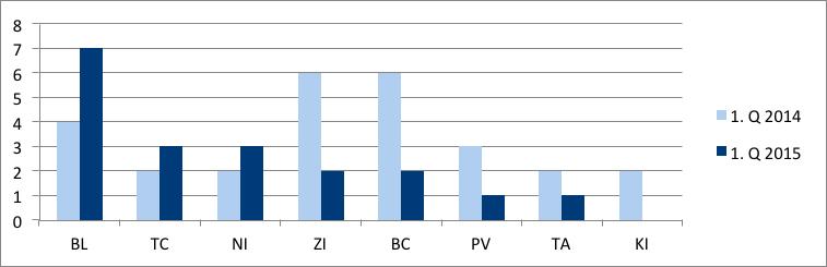Graf č. 4 Vývoj počtu povolených reštrukturalizácií v krajoch za 1. Q 2014 a 2015